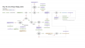 SiriKit for macOS Flowchart